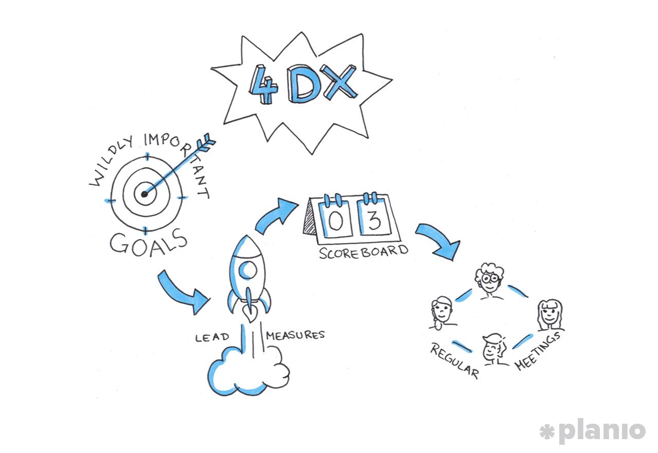 The 4dx framework