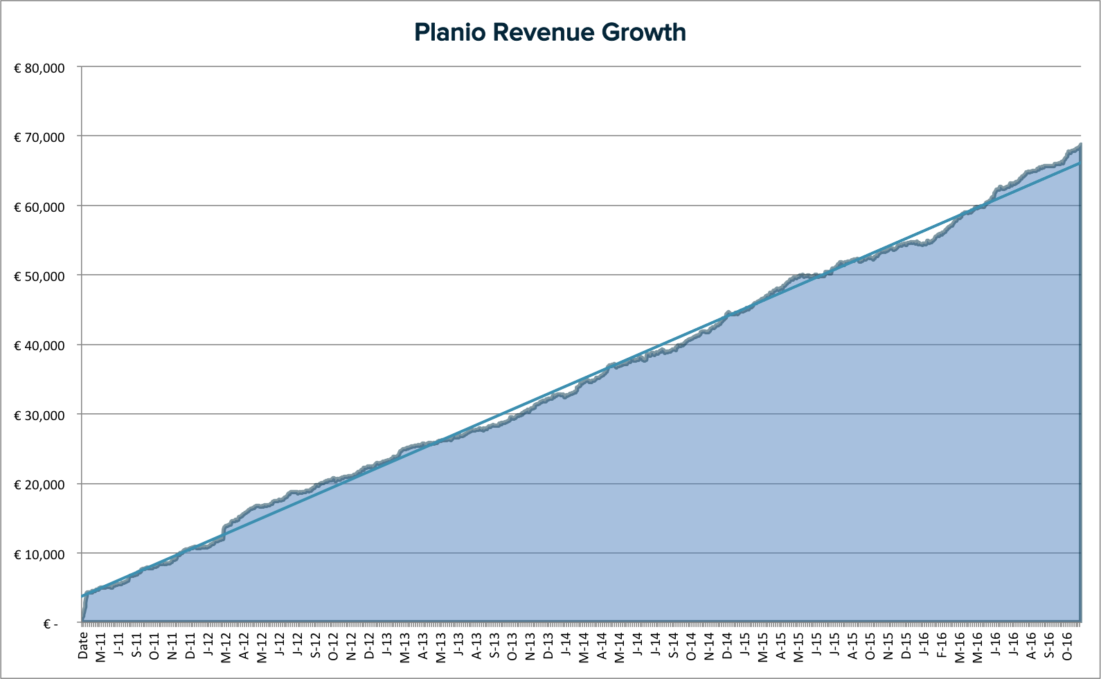 Planio's Revenue Growth