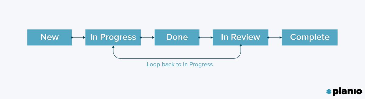 Task Lifecycle