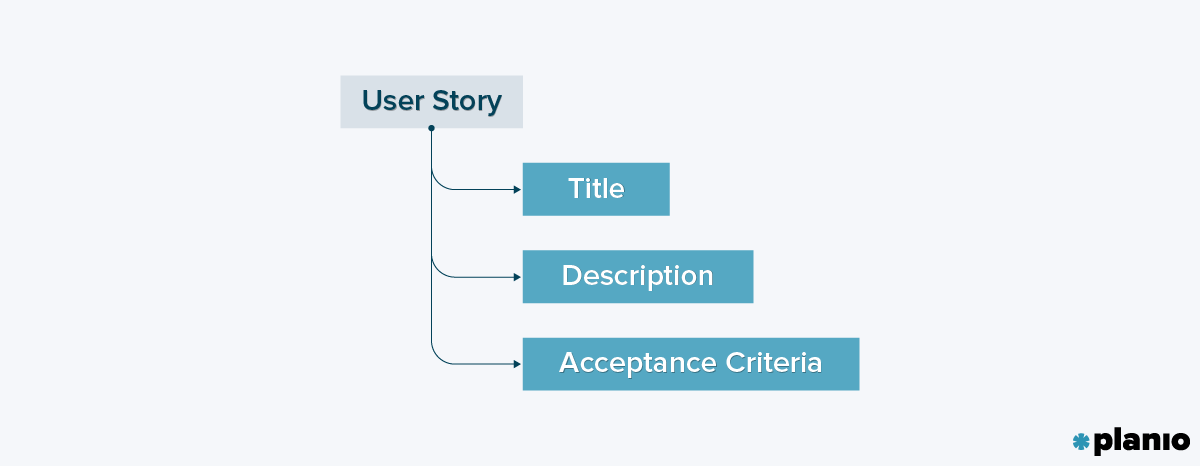 User Story Structure