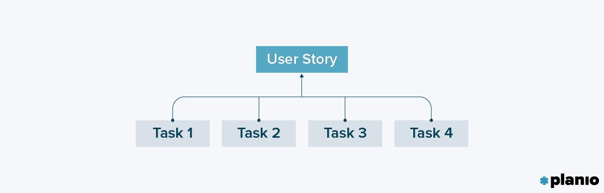 User Story Task Relationship